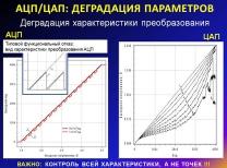 АЦП/ЦАП: деградация характеристики преобразования