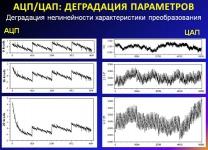 АЦП/ЦАП: деградация нелинейности характеристики преобразования