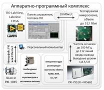 Типовой состав стенда для  контроля запоминающих устройств