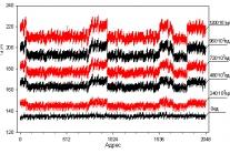 Иллюстрация деградации времени выборки СОЗУ по адресам  от стационарного ионизирующего воздействия