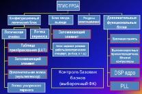 Пример контролируемых блоков для ПЛИС типа FPGA
