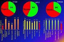 Иллюстрация соотношения функциональных и параметрических отказов