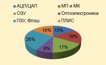 Процентное соотношение испытанных в НТК-2 изделий